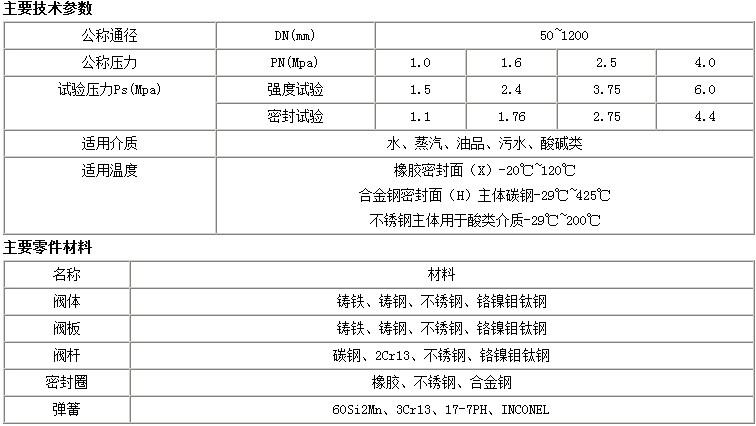 H76H-W美标对夹式止回阀